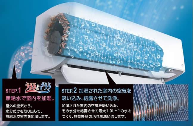 加湿水&結露水洗浄と放電でエアコン内部をキレイに