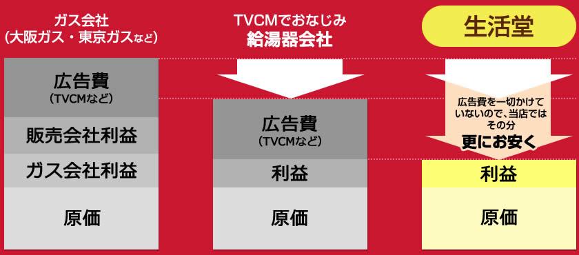 大阪ガス・東京ガス比較